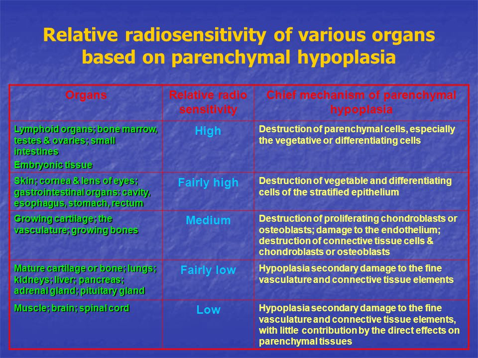 Relative radio sensitivity Chief mechanism of parenchymal hypoplasia