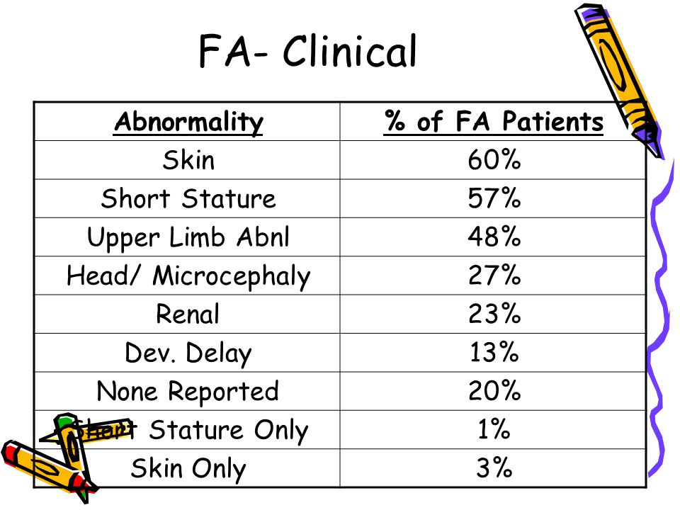 FA- Clinical Abnormality % of FA Patients Skin 60% Short Stature 57%