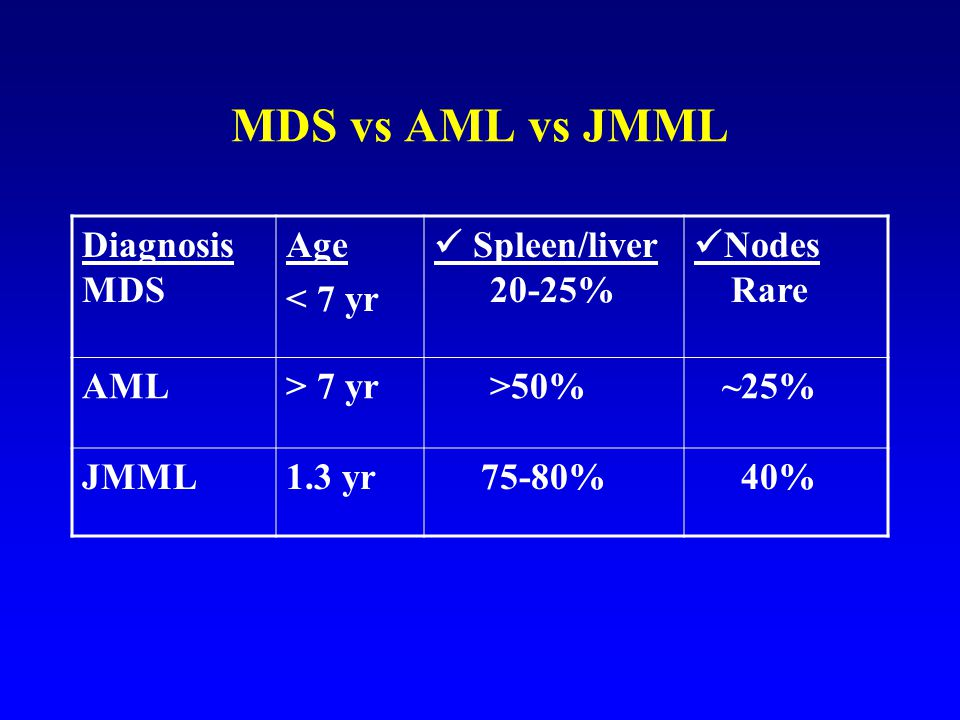 MDS vs AML vs JMML Diagnosis MDS Age < 7 yr  Spleen/liver 20-25%