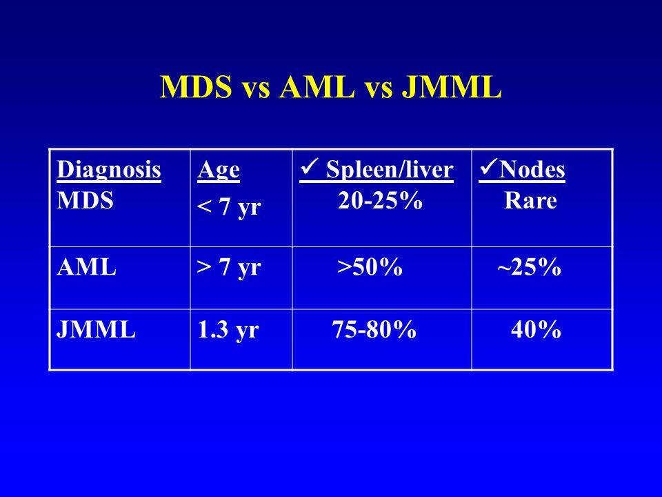 MDS vs AML vs JMML Diagnosis MDS Age < 7 yr  Spleen/liver 20-25%