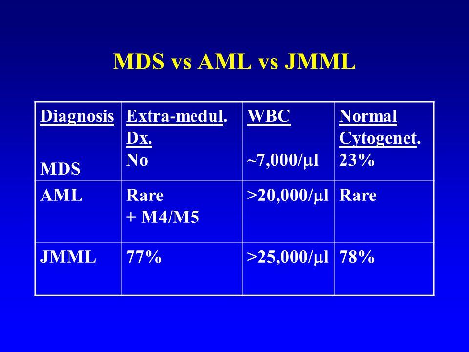 MDS vs AML vs JMML Diagnosis MDS Extra-medul. Dx. No WBC ~7,000/l