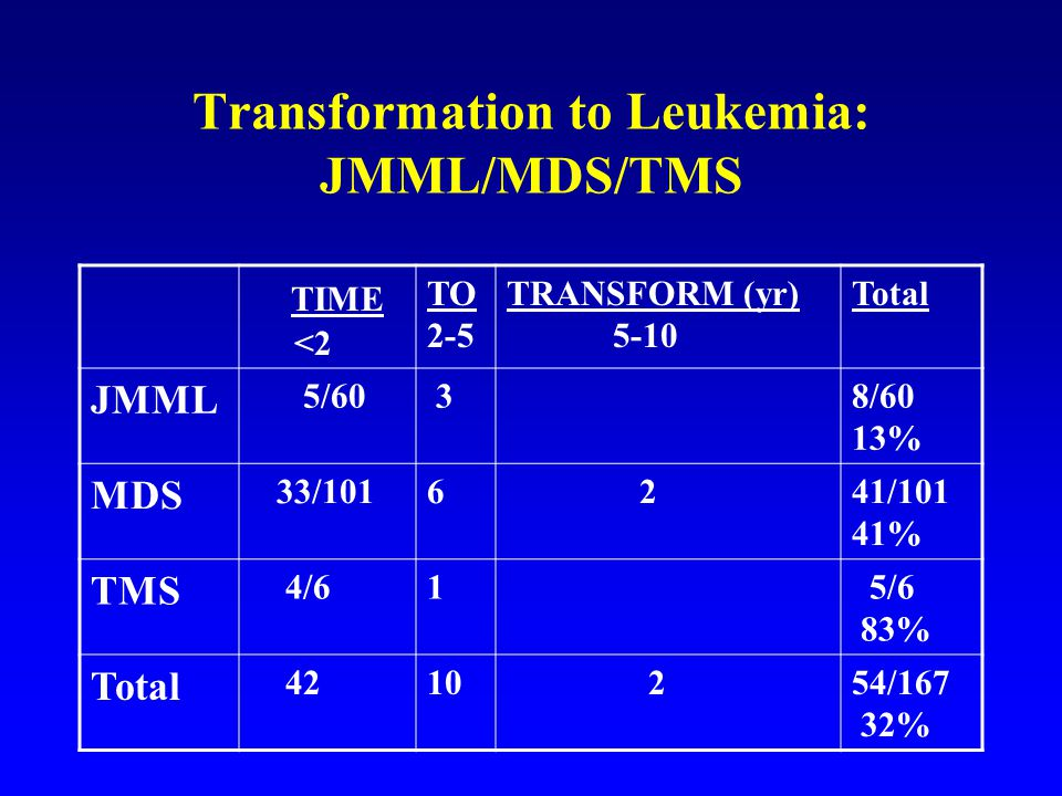 Transformation to Leukemia: JMML/MDS/TMS