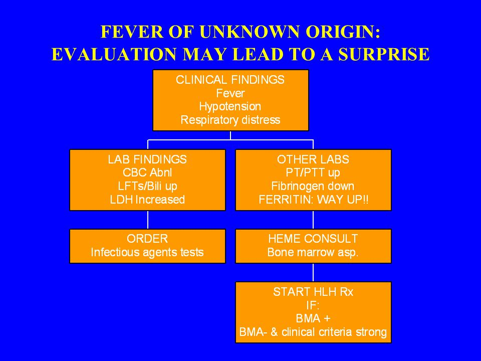 FEVER OF UNKNOWN ORIGIN: EVALUATION MAY LEAD TO A SURPRISE