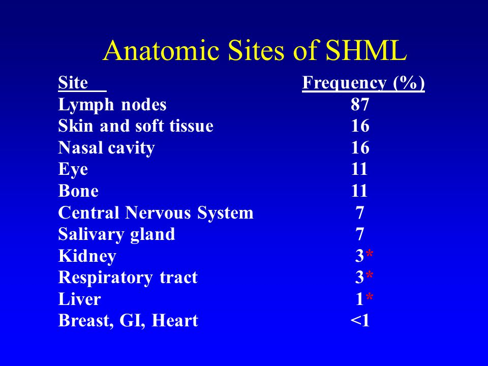 Anatomic Sites of SHML Site Frequency (%) Lymph nodes 87