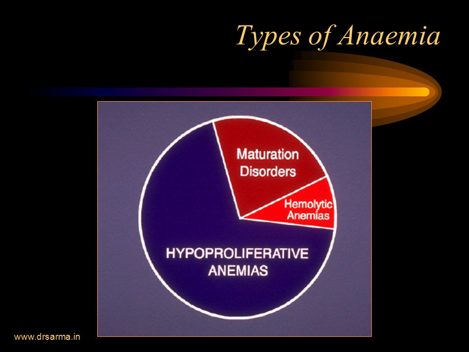 Types of Anaemia www.drsarma.in