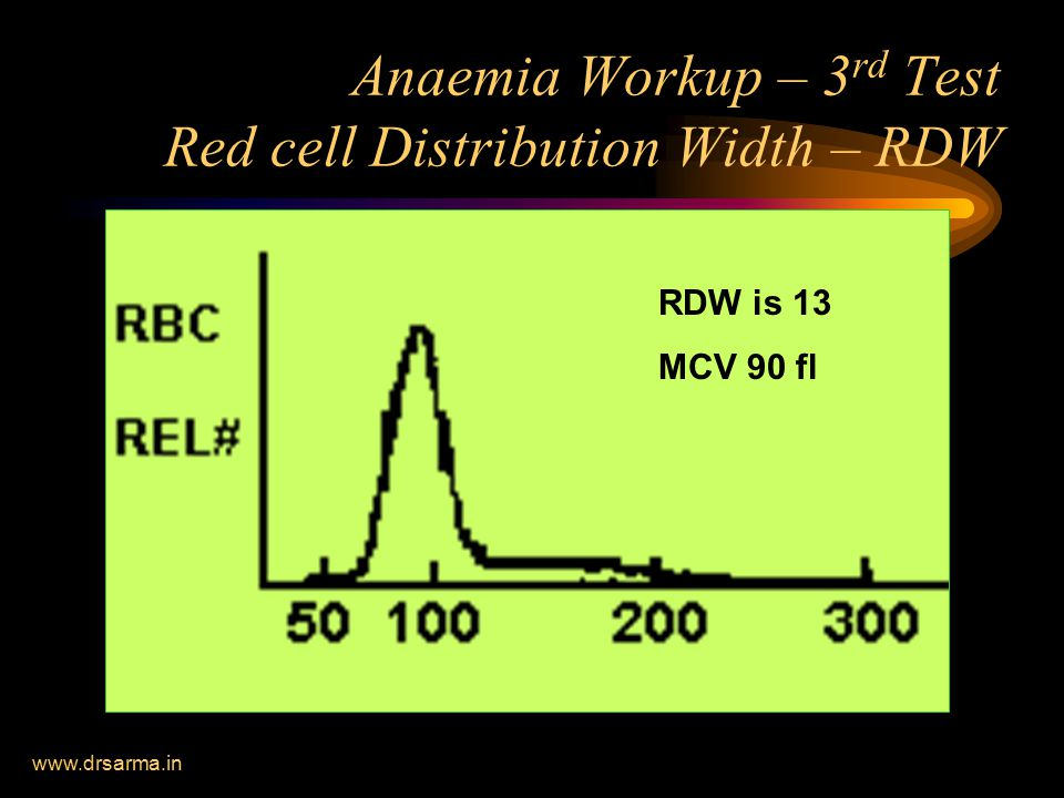 Anaemia Workup – 3rd Test Red cell Distribution Width – RDW