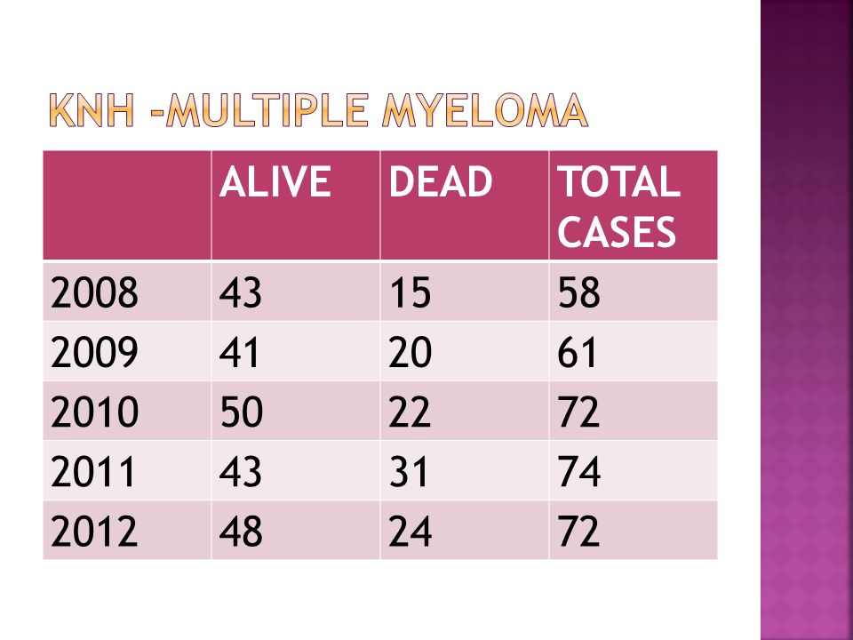Knh -multiple myeloma ALIVE DEAD TOTAL CASES 2008 43 15 58 2009 41 20