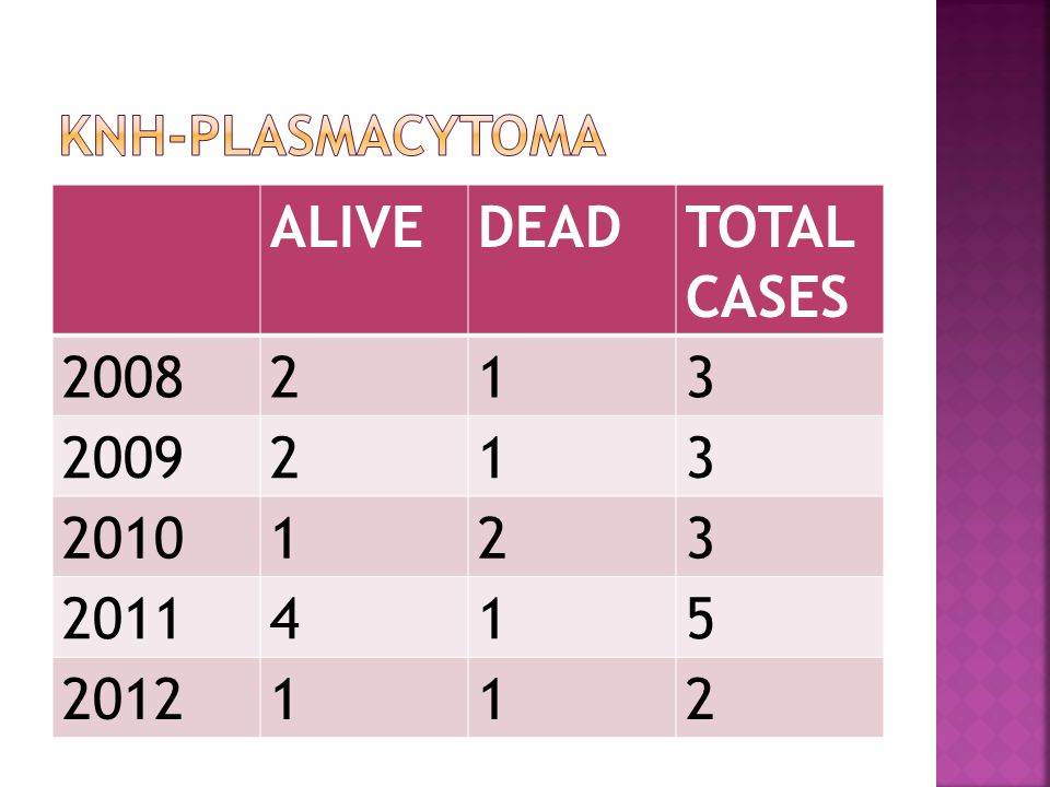 KNH-PLASMACYTOMA ALIVE DEAD TOTAL CASES 2008 2 1 3 2009 2010 2011 4 5 2012