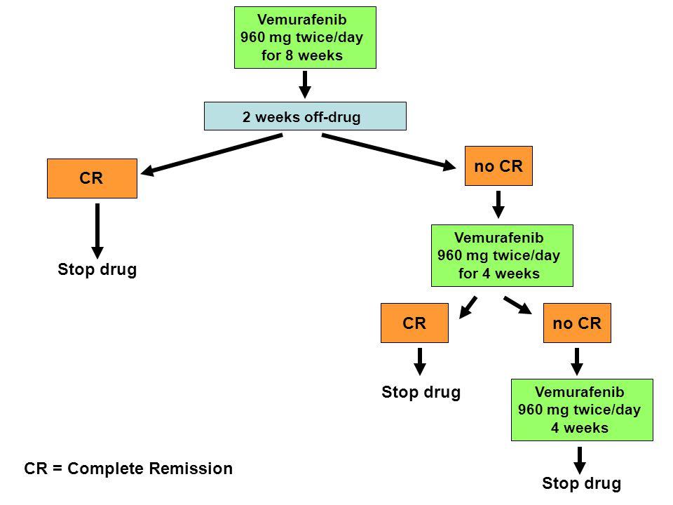 CR = Complete Remission Stop drug