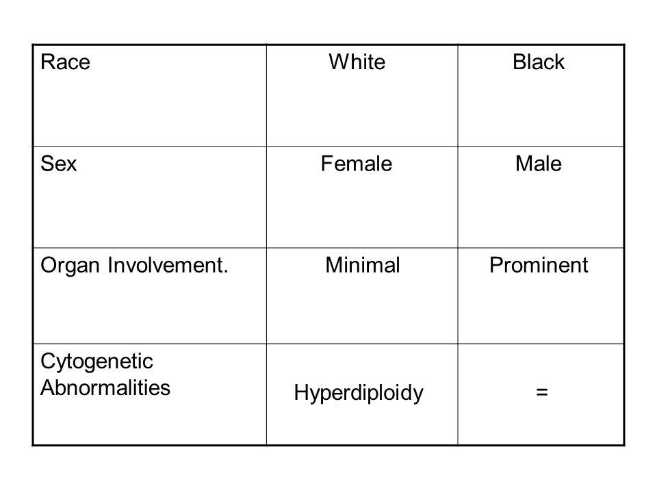 Black White. Race. Male. Female. Sex. Prominent. Minimal. Organ Involvement. = Hyperdiploidy.
