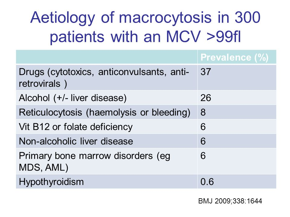 Aetiology of macrocytosis in 300 patients with an MCV >99fl