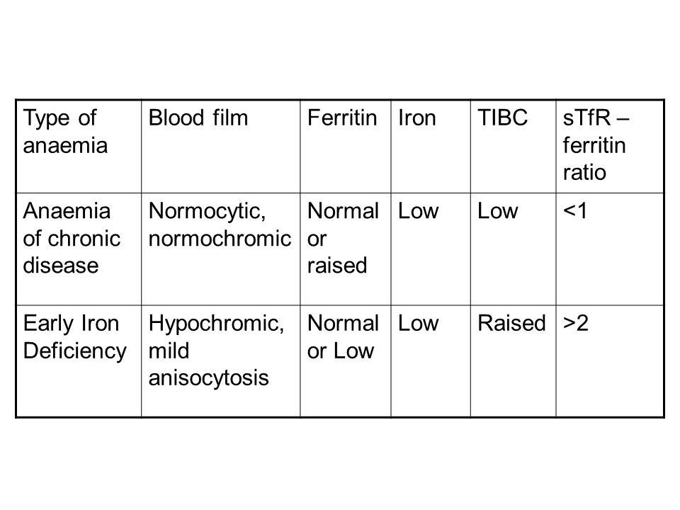 Type of anaemia Blood film. Ferritin. Iron. TIBC. sTfR –ferritin ratio. Anaemia of chronic disease.