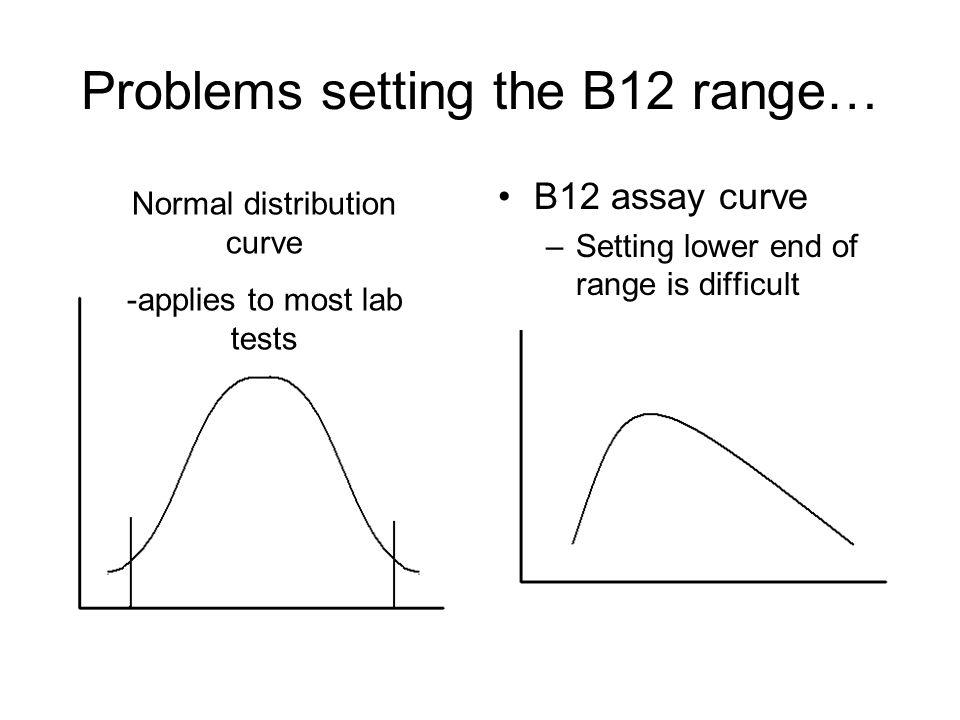 Problems setting the B12 range…