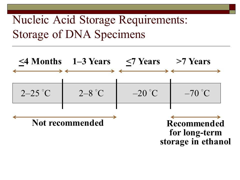 Nucleic Acid Storage Requirements: Storage of DNA Specimens