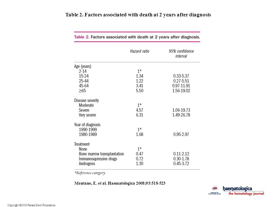 Table 2. Factors associated with death at 2 years after diagnosis