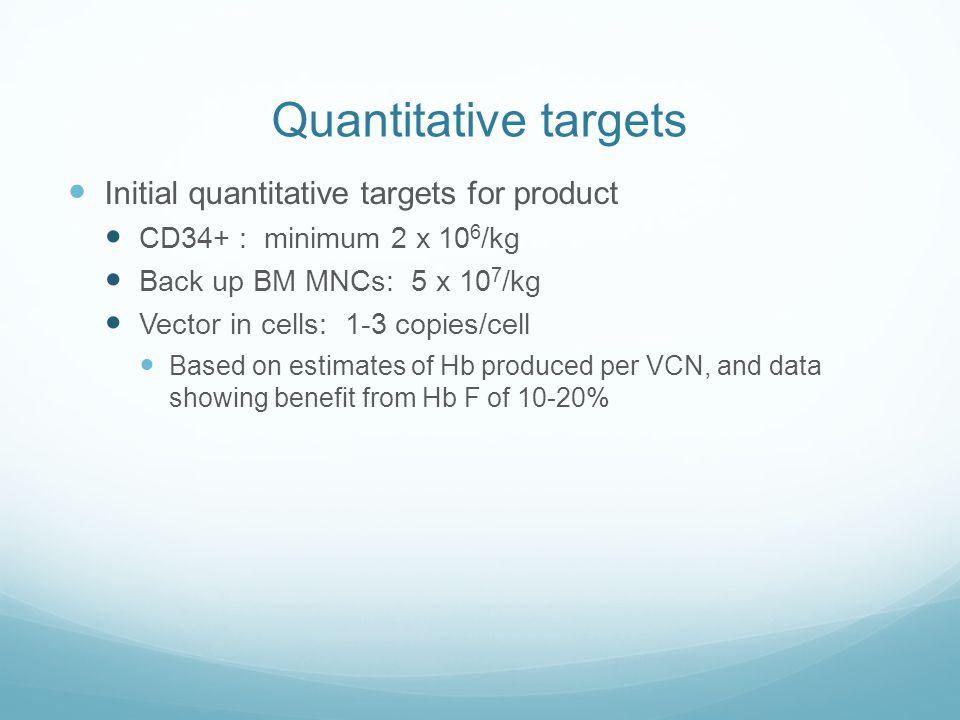 Quantitative targets Initial quantitative targets for product