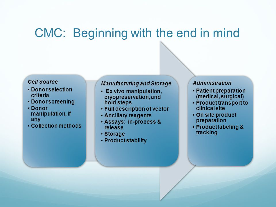 CMC: Beginning with the end in mind