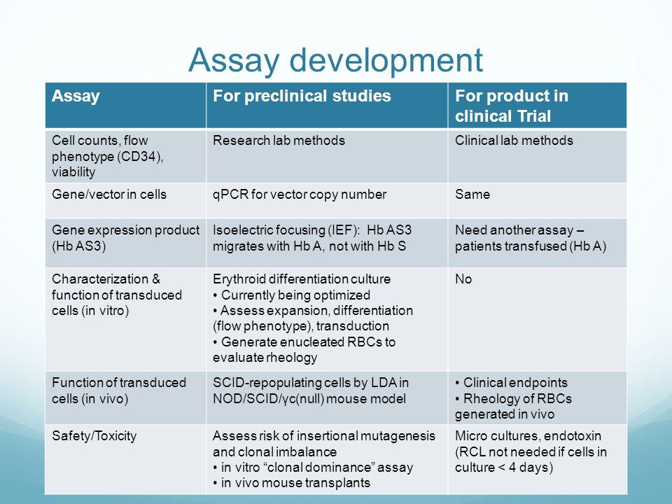 Assay development Assay For preclinical studies