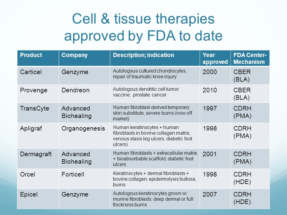 Cell & tissue therapies approved by FDA to date