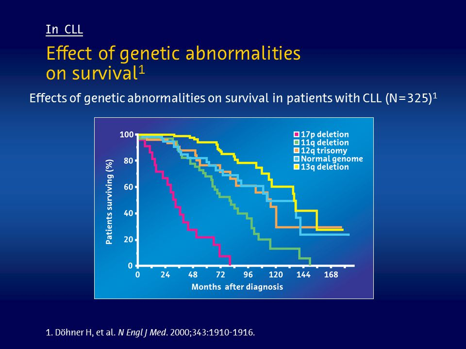 Effect of genetic abnormalities on survival1