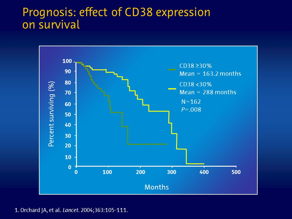 Prognosis: effect of CD38 expression on survival