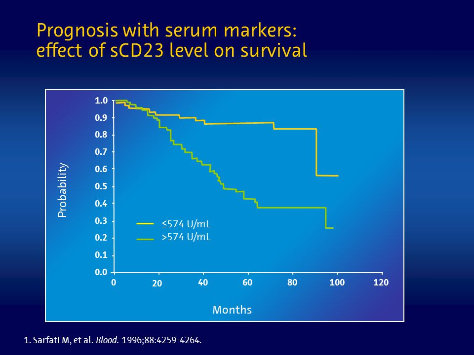 Prognosis with serum markers: effect of sCD23 level on survival