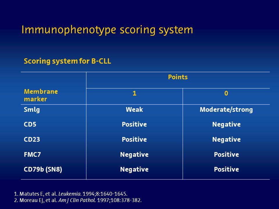 Immunophenotype scoring system