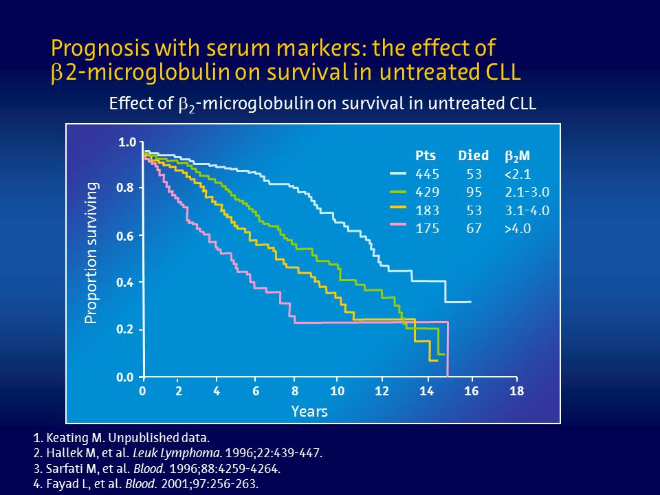 Prognosis with serum markers: the effect of 2-microglobulin on survival in untreated CLL