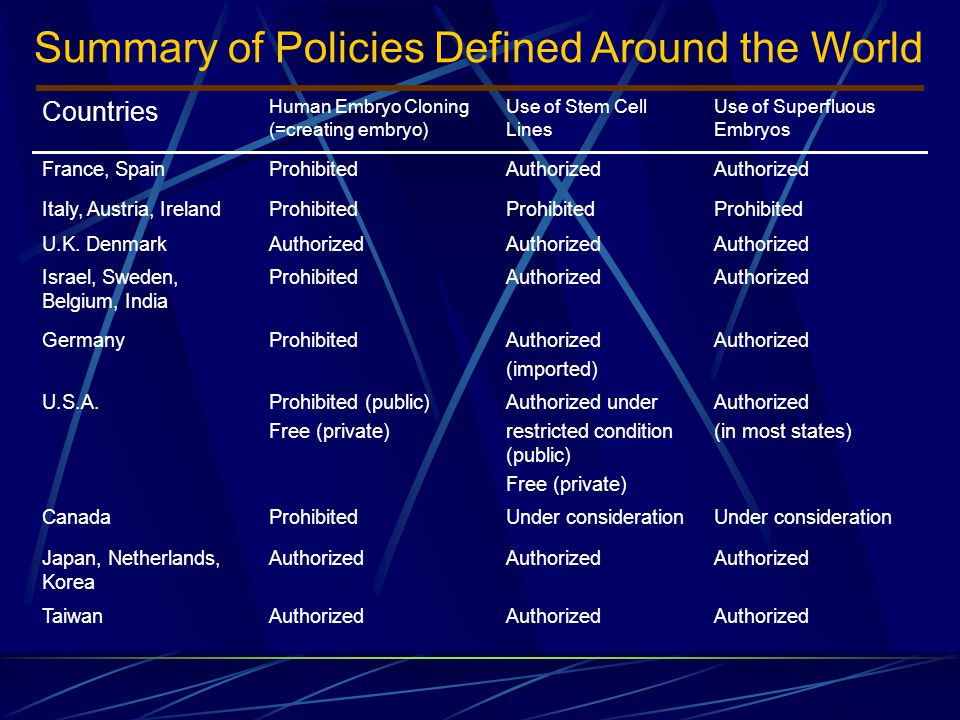 Summary of Policies Defined Around the World