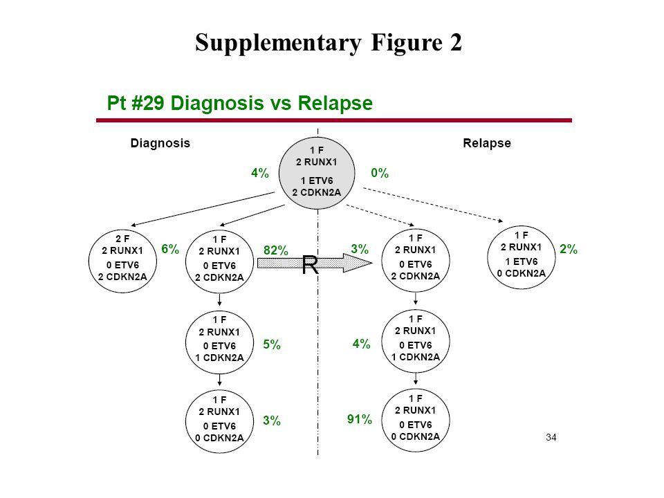 Supplementary Figure 2