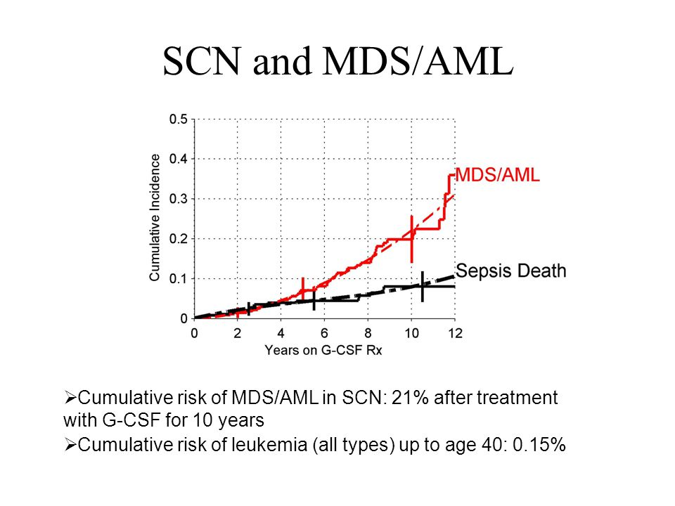 SCN and MDS/AML Cumulative risk of MDS/AML in SCN: 21% after treatment with G-CSF for 10 years.