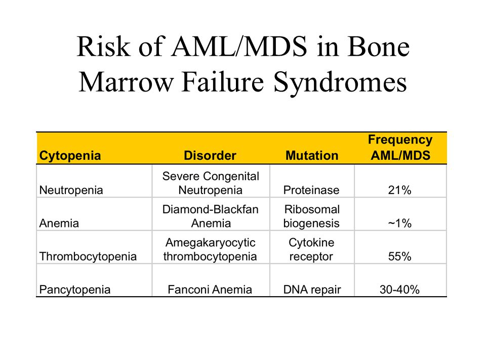 Risk of AML/MDS in Bone Marrow Failure Syndromes
