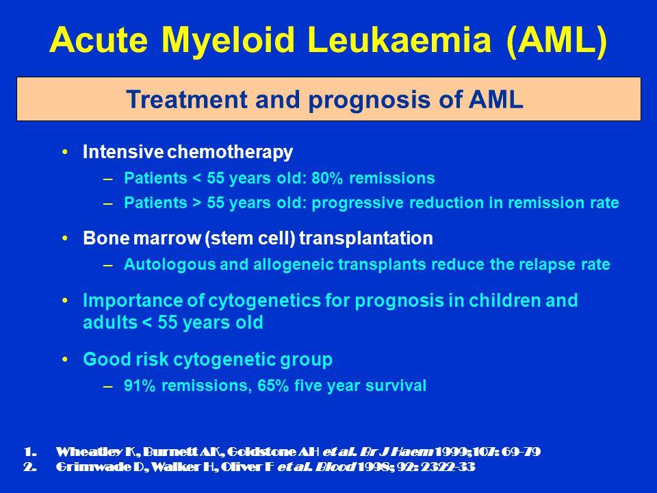 Acute Myeloid Leukaemia (AML) Treatment and prognosis of AML