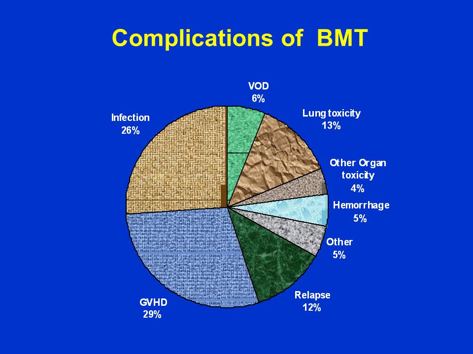 Complications of BMT