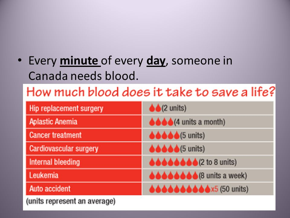 Every minute of every day, someone in Canada needs blood.