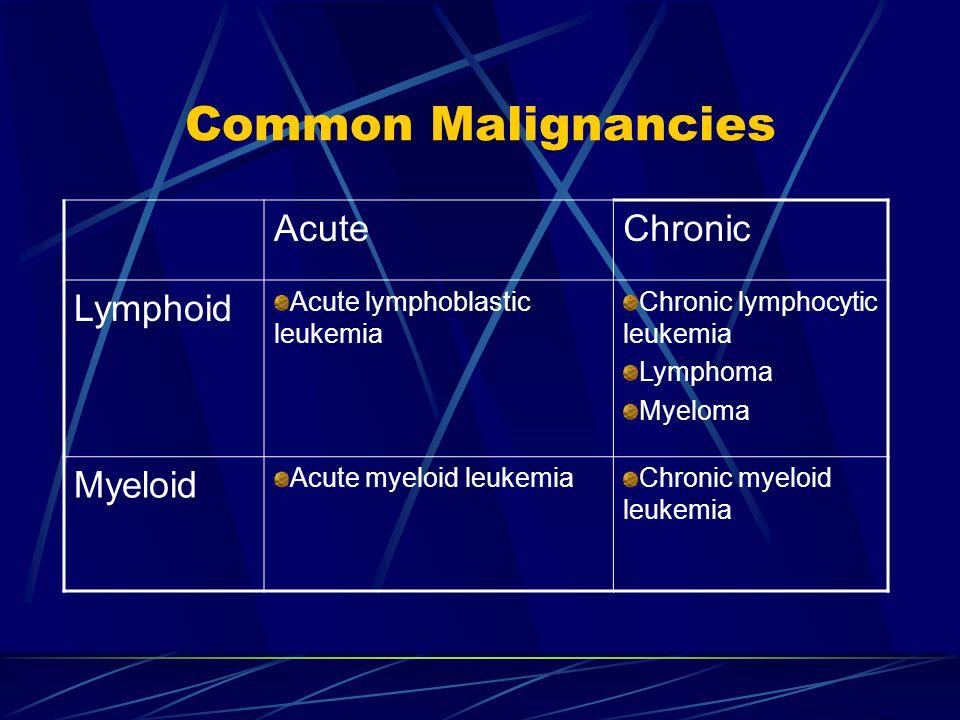 Common Malignancies Acute Chronic Lymphoid Myeloid