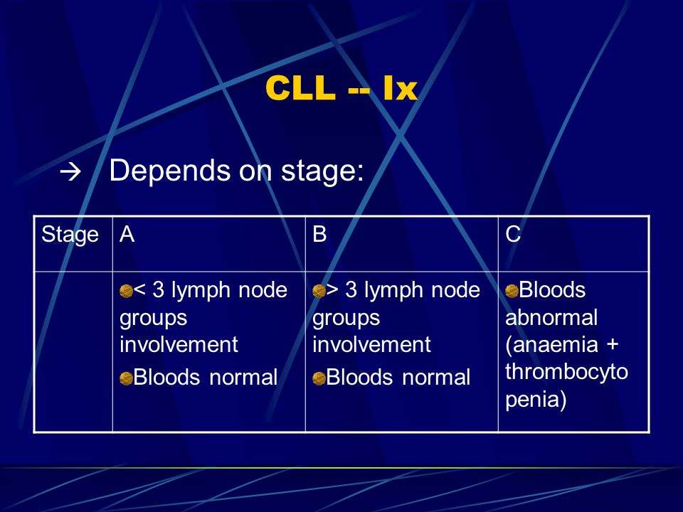 CLL -- Ix Depends on stage: Stage A B C