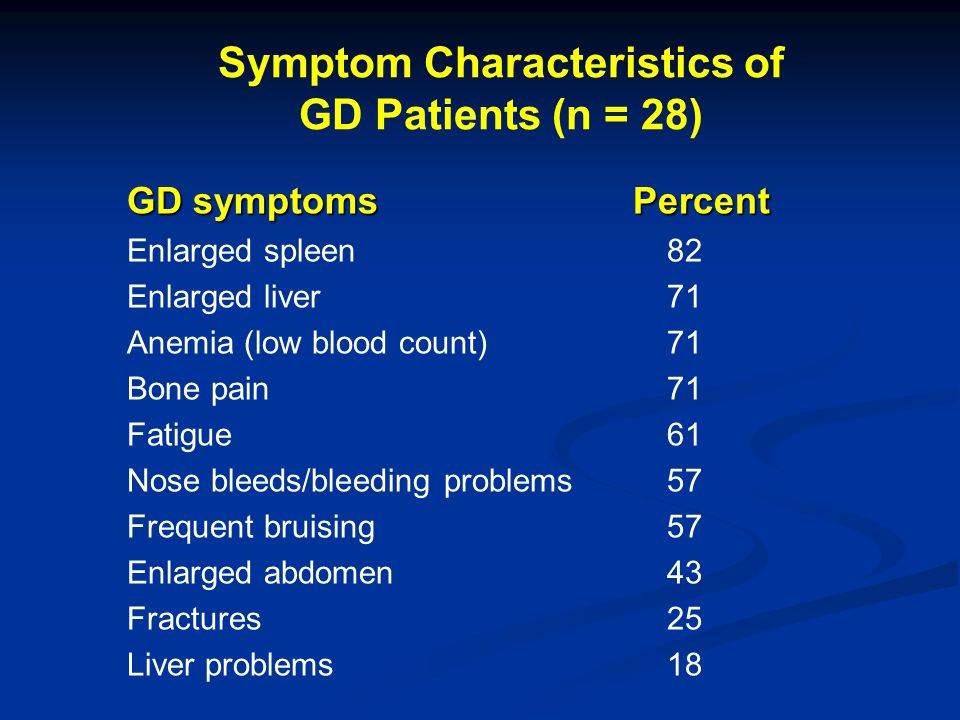 Symptom Characteristics of GD Patients (n = 28)