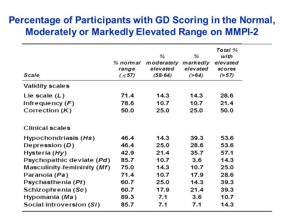Percentage of Participants with GD Scoring in the Normal, Moderately or Markedly Elevated Range on MMPI-2