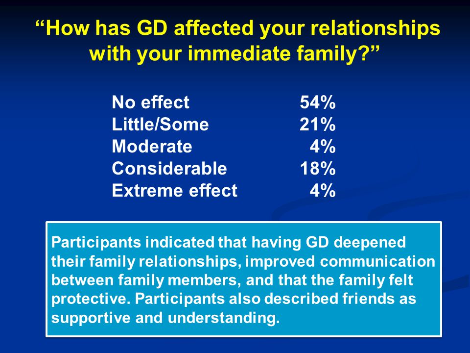 How has GD affected your relationships with your immediate family