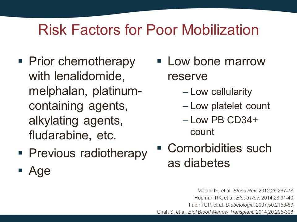 Risk Factors for Poor Mobilization
