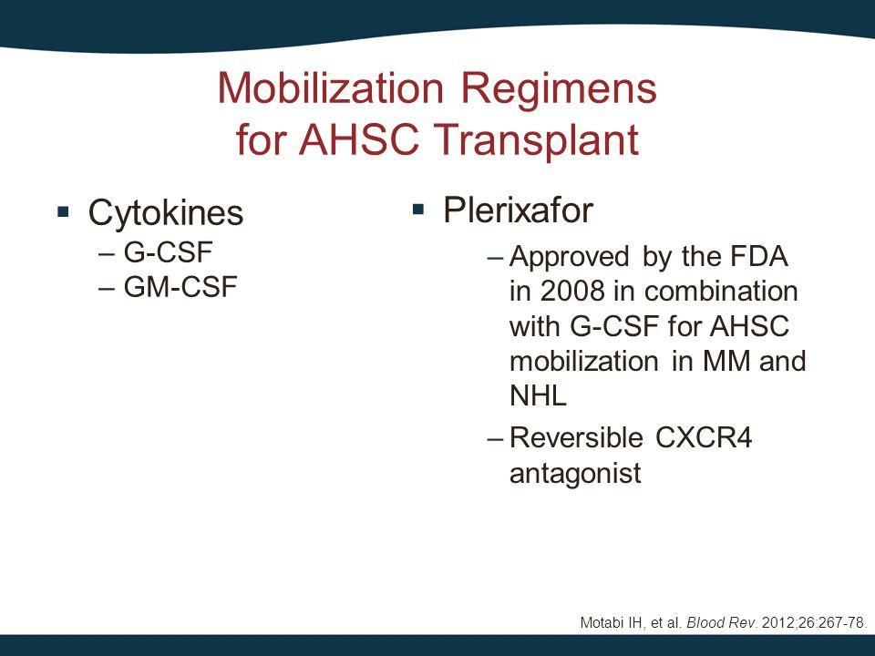 Mobilization Regimens for AHSC Transplant