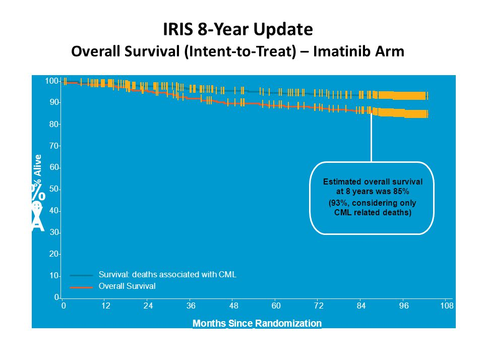 IRIS 8-Year Update Overall Survival (Intent-to-Treat) – Imatinib Arm