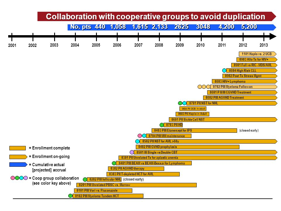 Collaboration with cooperative groups to avoid duplication