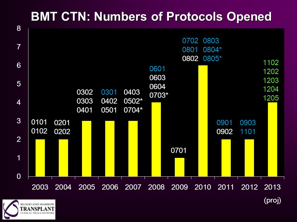 BMT CTN: Numbers of Protocols Opened