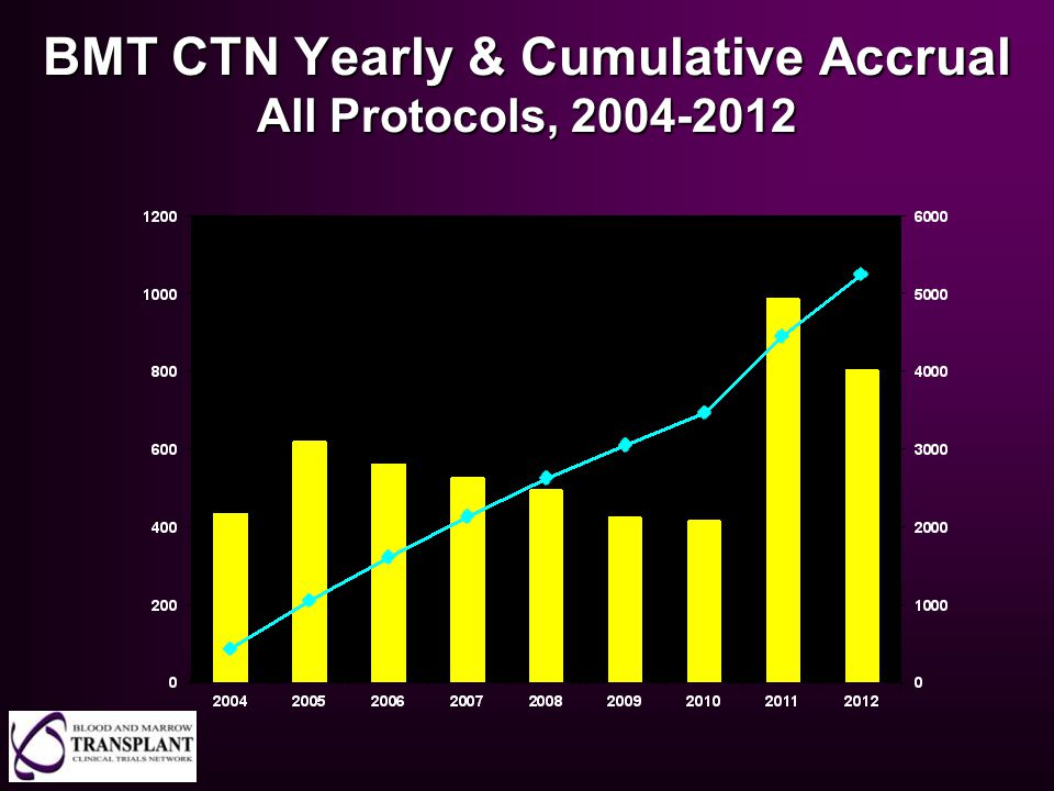 BMT CTN Yearly & Cumulative Accrual All Protocols, 2004-2012