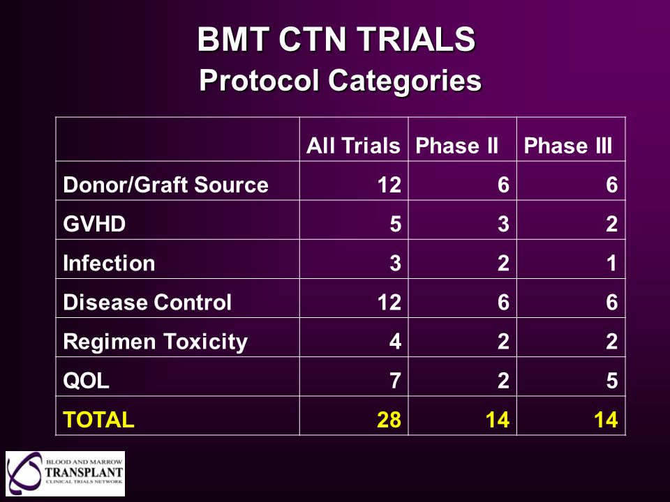 BMT CTN TRIALS Protocol Categories