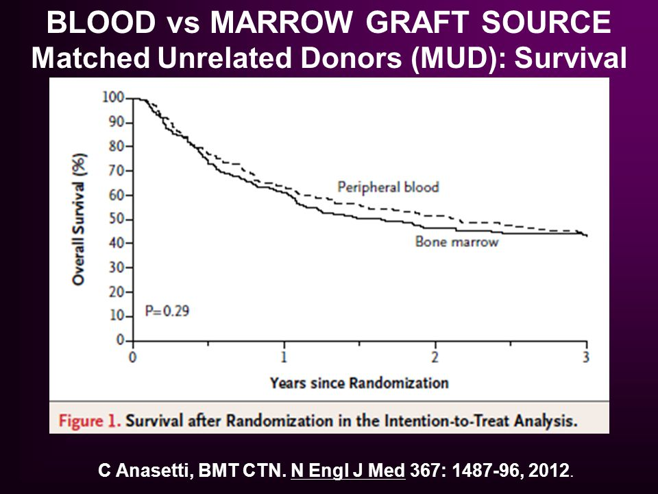 BLOOD vs MARROW GRAFT SOURCE Matched Unrelated Donors (MUD): Survival