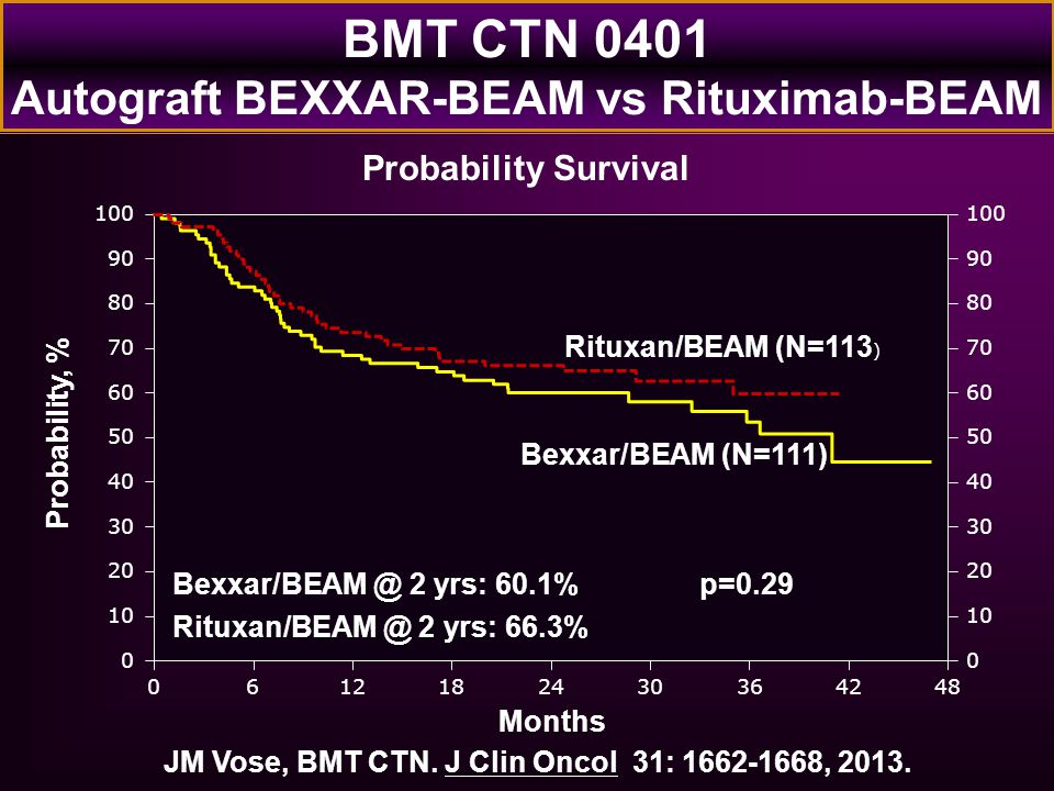 BMT CTN 0401 Autograft BEXXAR-BEAM vs Rituximab-BEAM