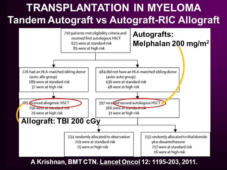 TRANSPLANTATION IN MYELOMA Tandem Autograft vs Autograft-RIC Allograft
